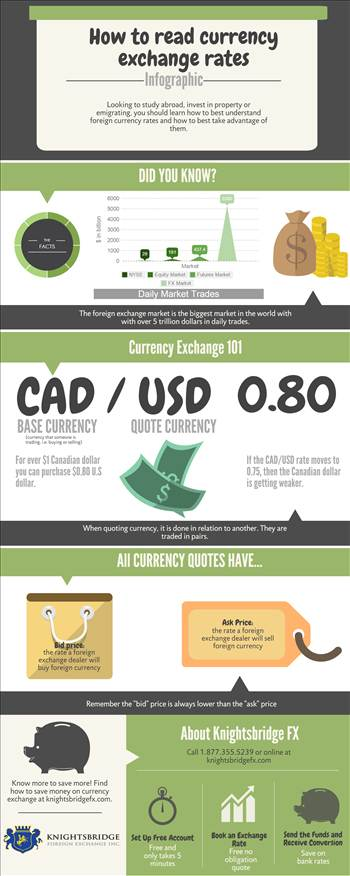 How to read currency exchange rates by KnightsbridgeFX