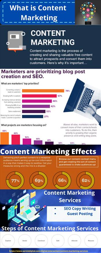 Content Marketing Agency In India.png by digitalsprink