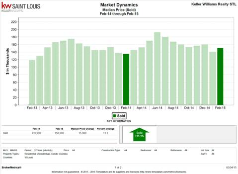 Median Price by Adrienne