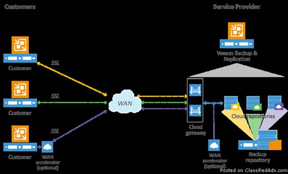 Veeam Replication to Cloud.png by VplsInc