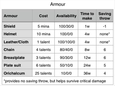 armour chart_zpsy8toiwit.PNG by Starbeard