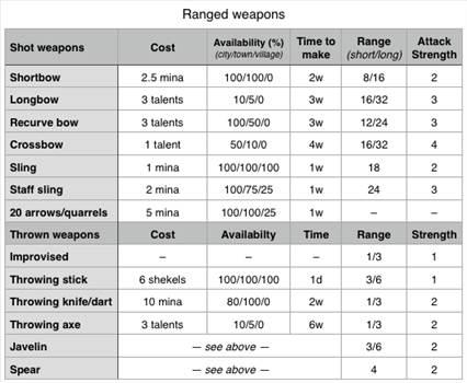 ranged chart_zpsgblvndij.PNG by Starbeard
