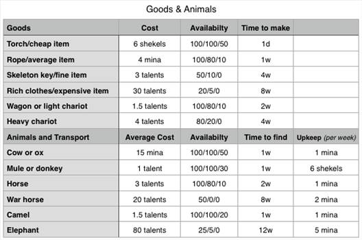 goods chart_zps6cgxkysk.PNG by Starbeard