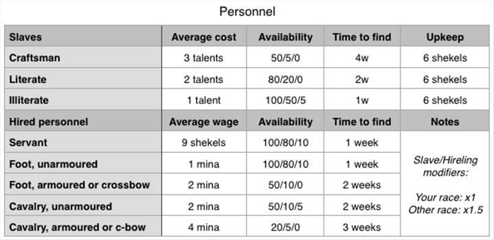personnel chart_zpsptjdwojh.PNG by Starbeard