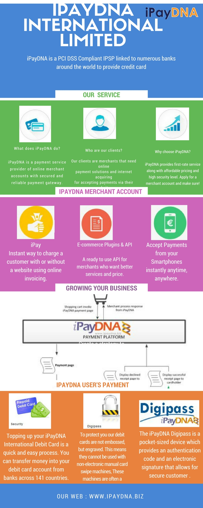 ipaydna_world_wide_payment_service_provider.jpg  by ipaydna1