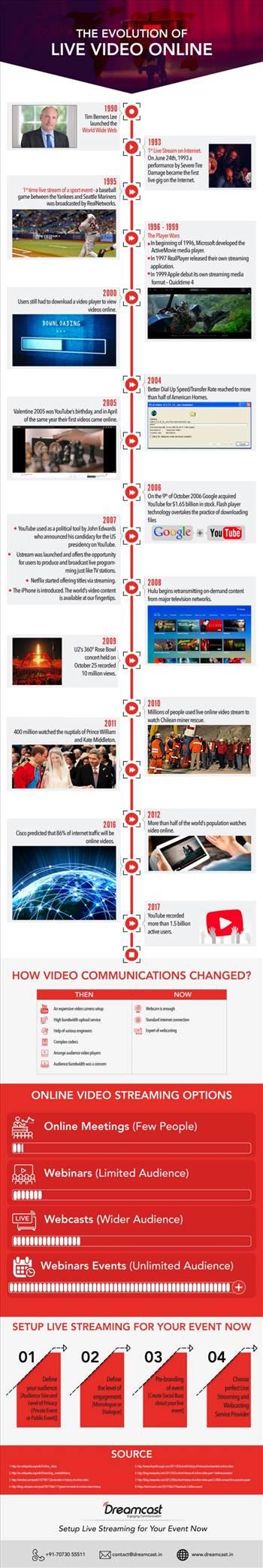 the-evolution-of-live-video-online-1-638.jpg by saanvipatel099
