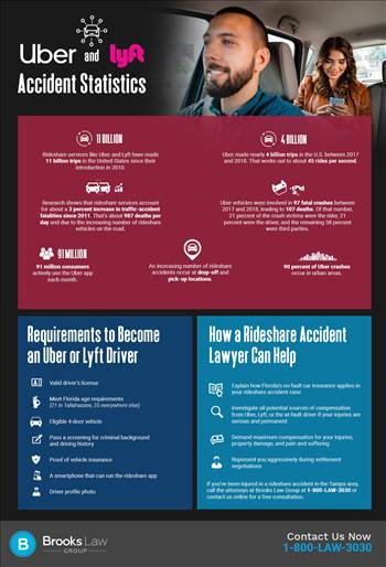 brookslawgroup-uber-and-lyft-crash-stats-infographic-28771524-a.jpg by brookslawgroup