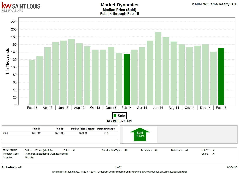 median-price-of-solds-feb-2014-v-feb-2015.png  by Lorilee