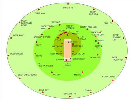Cricketfieldingpositions.jpg by JohnBunker
