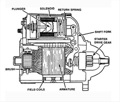 Starter_motor_diagram.png by JohnBunker