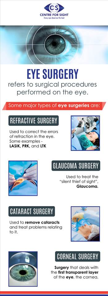 Eye Surgery - Eye surgery refers to surgical procedures performed on the eye. Some major types of eye surgeries at right here.\r\n