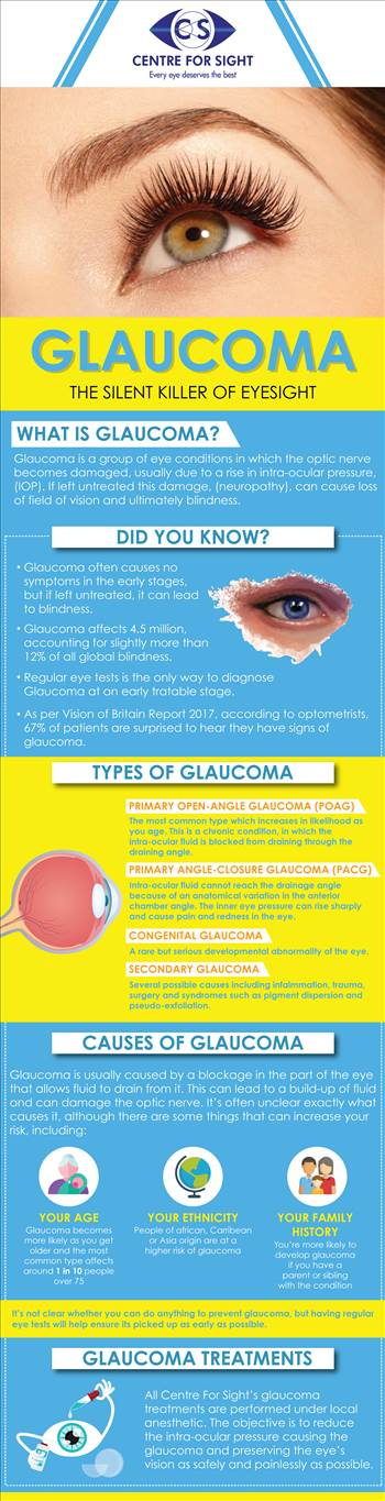 What is Glaucoma - Glaucoma is a group of eye conditions in which the optic nerve becomes damaged, usually due to a rise in intra-ocular pressure, (IOP). If left untreated this damage, (neuropathy), can cause loss of field of vision and ultimately blindness.