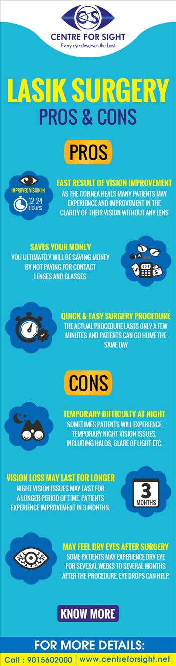 Deciding to get LASIK surgery requires thought and evaluation. Before Lasik surgery Know about the pros and cons in Lasik surgery.