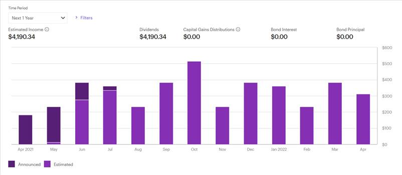 Dividend bar chart schedule.png by marin2579
