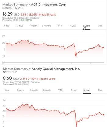 AGNC NLY stock charts.png by marin2579
