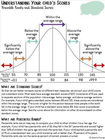 Understanding SLD scores Bell Curve.jpg by marin2579
