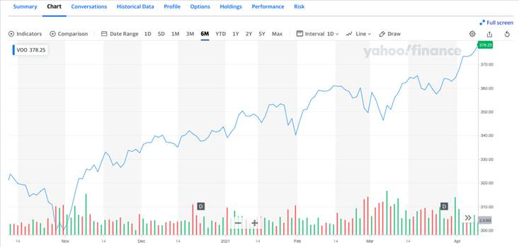 voo stock price.png by marin2579