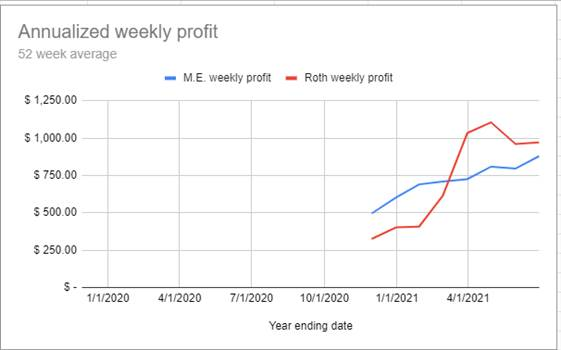 Q2 port annualized profit.png by marin2579