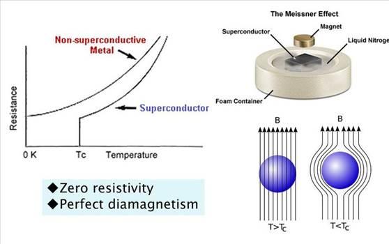 SUPERCONDUCTIVITY.jpg -