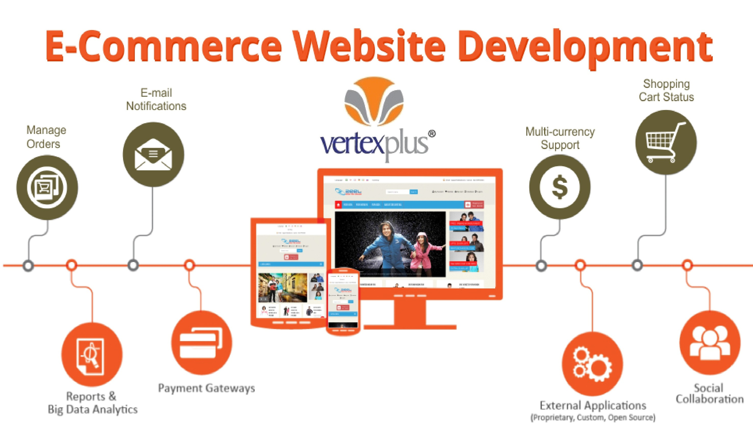 Best eCommerce Platform and Flexible solutions at VertexPlus Softwares VertexPlus Softwares offer end-to-end eCommerce services to development agencies, small businesses and SMEs, enabling them to drive revenue through online sales.
