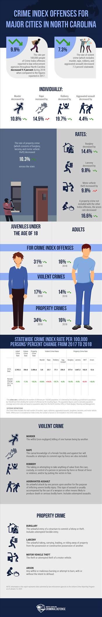 Infographic-Crime-Statistics-North-Carolina-Criminal-Defense-Charlotte.jpg by DMCriminalDefense